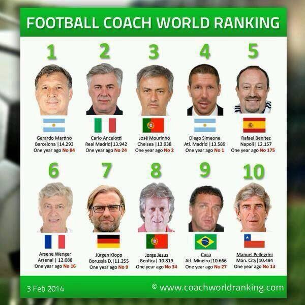 Football Coach Word Ranking