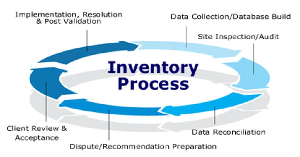 related literature inventory system Computerized inventory system for jomin report computerized inventory system for jomin hardware and general merchandise system design.