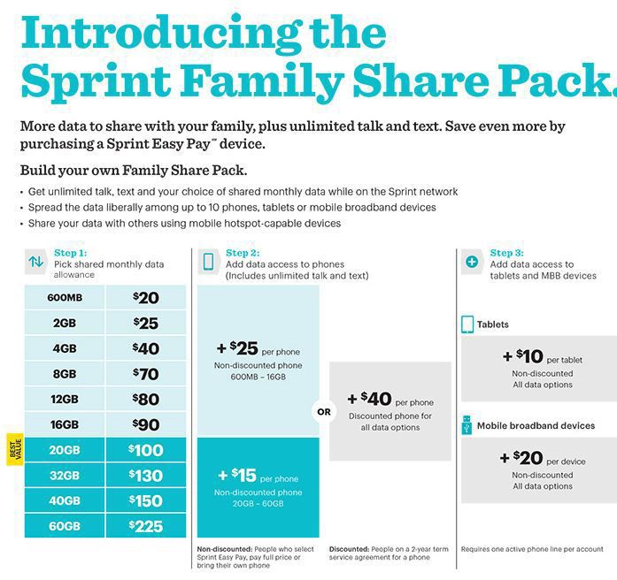 Sprint Family Share Pack How It Works