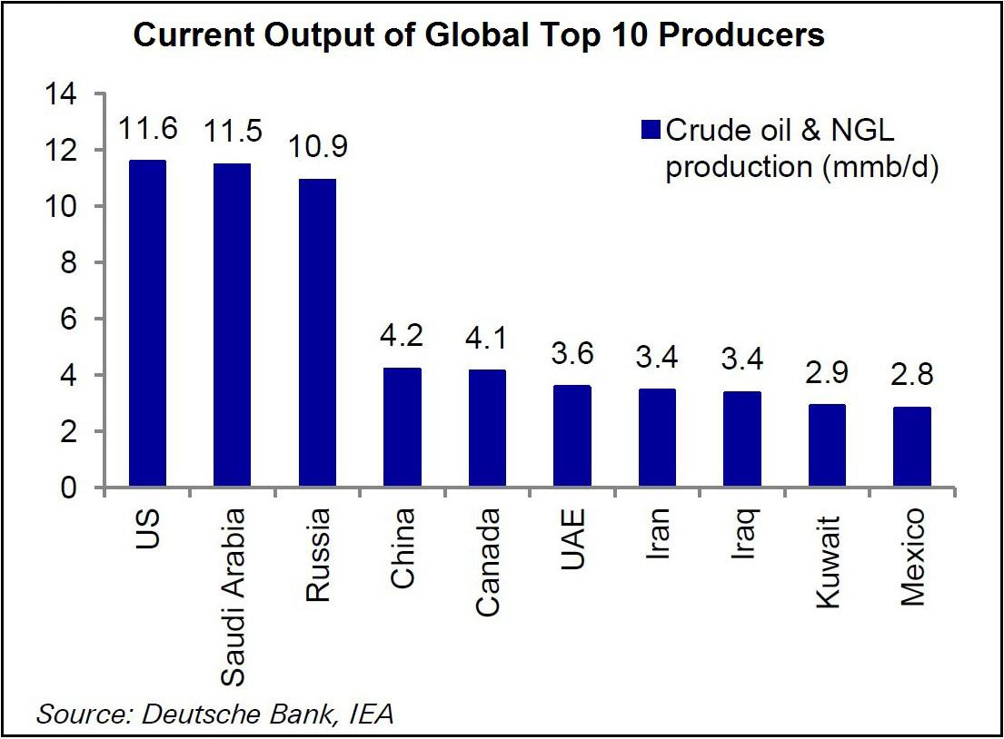 worlds major oil producers - HD 1105×814