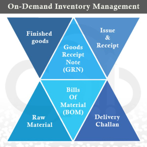 inventory management systems and their descriptions Description of each inventory system an inventory control system is important for any business in ensuring quality control of consumer goods and as there are numerous inventory management systems, and examples include systems application programming (sap) system and jd edwards.